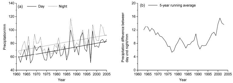 发现,我国大范围明显的降水增加主要发生在西部,其中西北地区尤为显著。宋连春和张存杰(2003)指出,20世纪西北地区降水量处于下降通道中,后期西北地区中西部降水量有明显的增多趋势,东部降水量持续减少。西北西部的新疆近50年(1955~2000年)来大部分地区降水量呈增加趋势,增减趋势的变化大小在同一地区一致性有所不同(薛燕等,2003)。戴新刚等(2007)分析近20年新疆高温多雨型气候的出现主要是1950~1960年年代际尺度成分的正位相和线性增加趋势部分叠加形成的。关于西北西部降水增多的原因,刘波等(